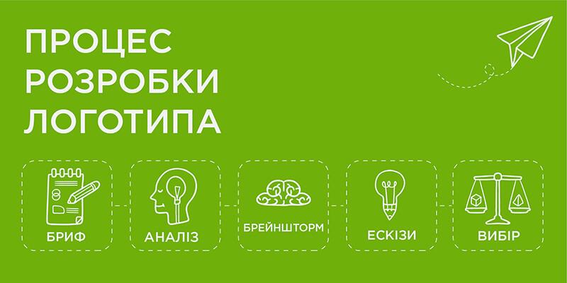 Процес розробки логотипа